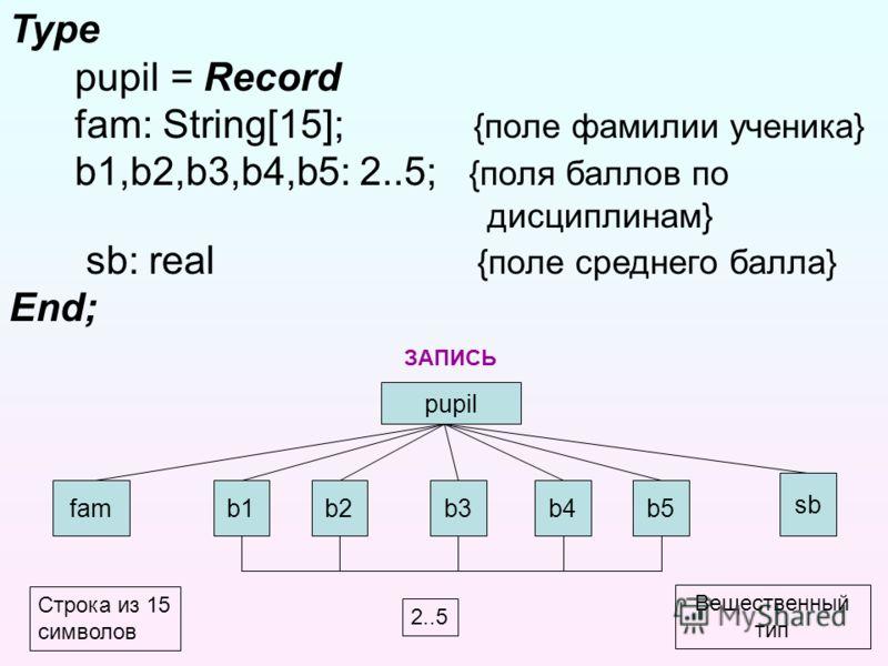 Type pupil = Record fam: String[15]; {поле фамилии ученика} b1,b2,b3,b4,b5: 2..5; {поля баллов по дисциплинам} sb: real {поле среднего балла} End; Для нашей задачи: pupil famb1b2b2b3b3b4b4b5b5 sb ЗАПИСЬ Строка из 15 символов 2..5 Вещественный тип Имя
