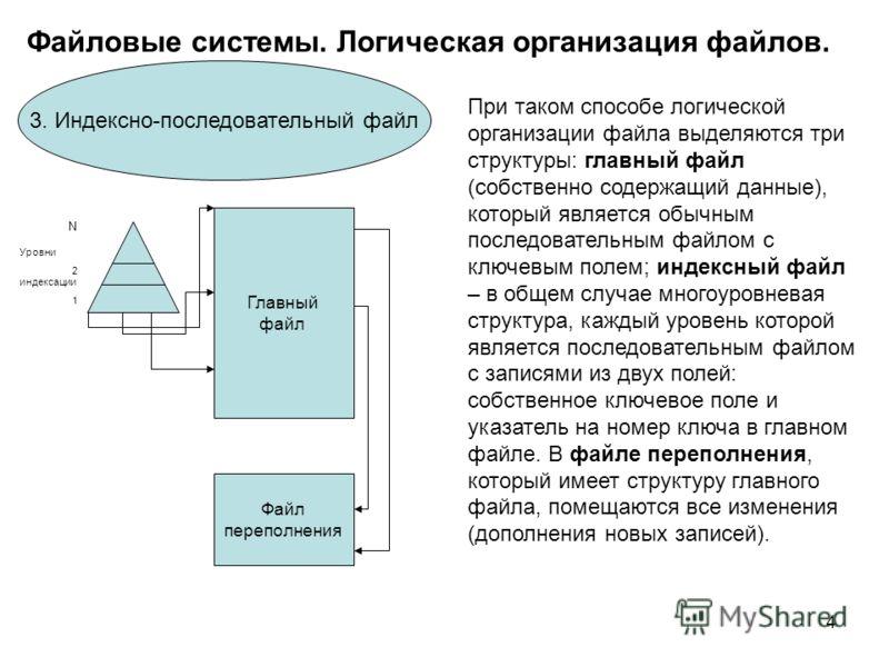 4 Файловые системы. Логическая организация файлов. 3. Индексно-последовательный файл Уровни 2 индексации 1 N Главный файл Файл переполнения При таком способе логической организации файла выделяются три структуры: главный файл (собственно содержащий д