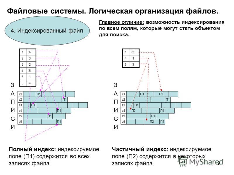 9 Файловые системы. Логическая организация файлов. 4. Индексированный файл ЗАПИСИЗАПИСИ П1 z1z1 z2z2 z3z3 z4z4 z5z5 z6z6 16 23 32 45 51 64 Полный индекс: индексируемое поле (П1) содержится во всех записях файла. ЗАПИСИЗАПИСИ П2 П1 П2П1 z1z1 z2z2 z3z3