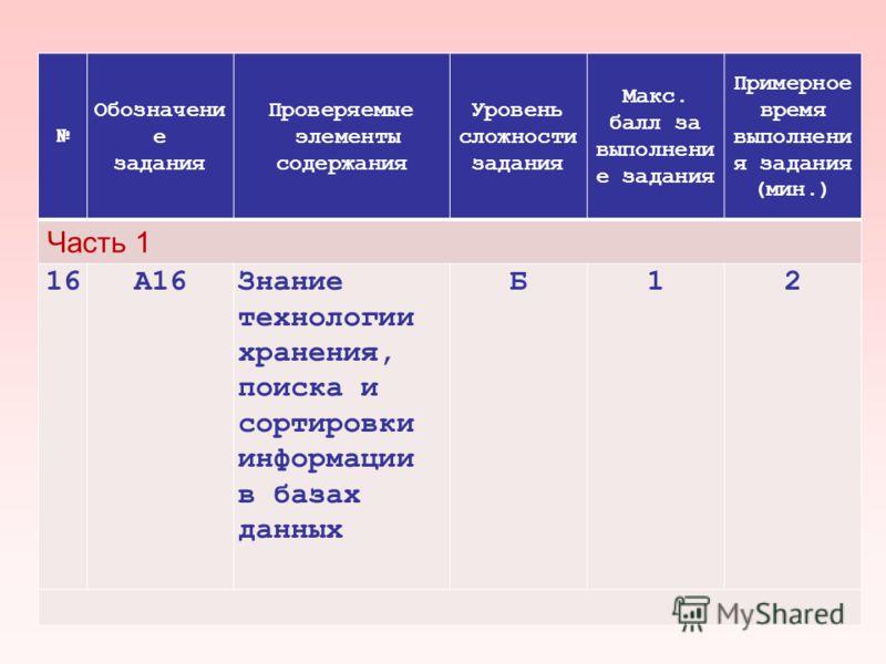 Обозначени е задания Проверяемые элементы содержания Уровень сложности задания Макс. балл за выполнени е задания Примерное время выполнени я задания (мин.) Часть 1 16А16Знание технологии хранения, поиска и сортировки информации в базах данных Б12