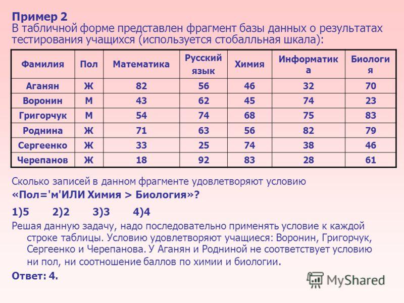 Пример 2 В табличной форме представлен фрагмент базы данных о результатах тестирования учащихся (используется стобалльная шкала): Сколько записей в данном фрагменте удовлетворяют условию «Пол='м'ИЛИ Химия > Биология»? 1)52)23)34)4 Решая данную задачу