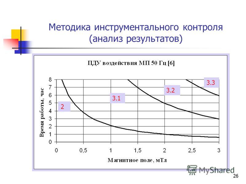 26 Методика инструментального контроля (анализ результатов) 2 3.3 3.2 3.1