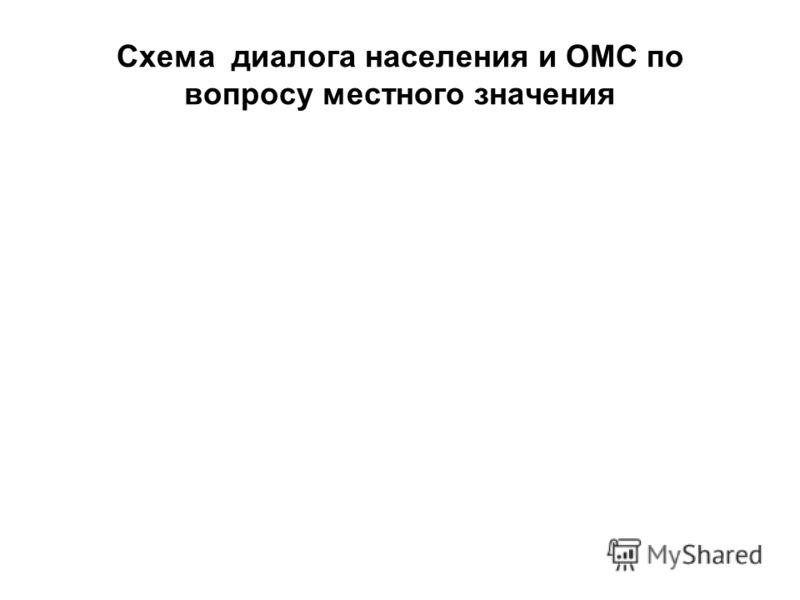 Схема диалога населения и ОМС по вопросу местного значения