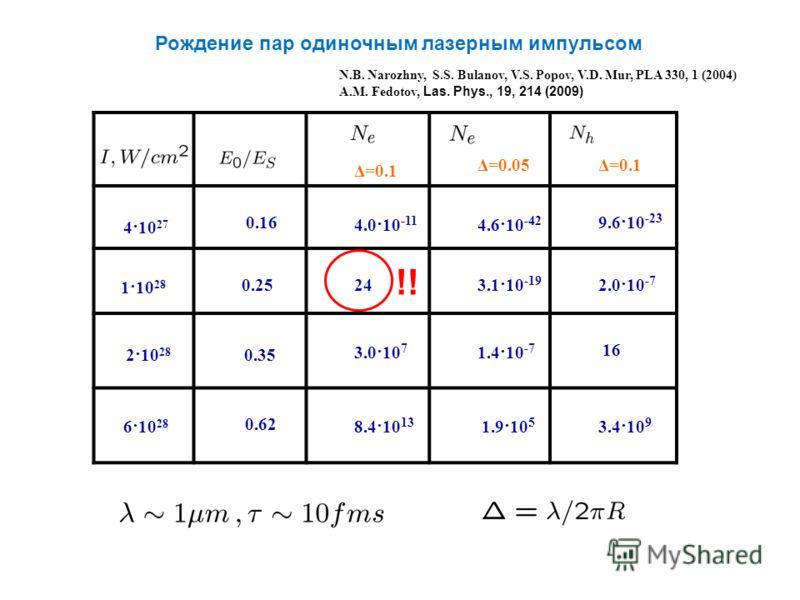 Рождение пар одиночным лазерным импульсом N.B. Narozhny, S.S. Bulanov, V.S. Popov, V.D. Mur, PLA 330, 1 (2004) A.M. Fedotov, Las. Phys., 19, 214 (2009) Δ=0.1 Δ=0.05Δ=0.1 4·10 27 0.16 4.0·10 -11 4.6·10 -42 9.6·10 -23 1·10 28 0.25 243.1·10 -19 2.0·10 -