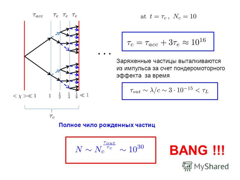 Заряженные частицы выталкиваются из импульса за счет пондеромоторного эффекта за время Полное чило рожденных частиц BANG !!!