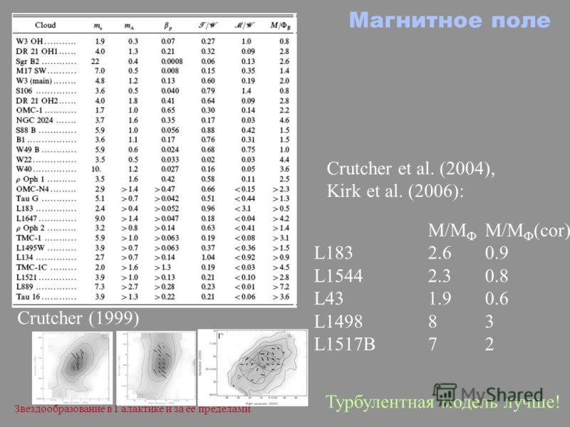 Звездообразование в Галактике и за ее пределами Магнитное поле M/M Ф M/M Ф (cor) L1832.60.9 L15442.30.8 L431.90.6 L149883 L1517B72 Crutcher (1999) Crutcher et al. (2004), Kirk et al. (2006): Турбулентная модель лучше!