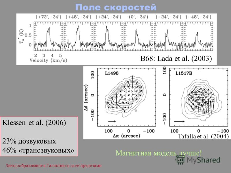 Звездообразование в Галактике и за ее пределами Поле скоростей B68: Lada et al. (2003) Tafalla et al. (2004) Klessen et al. (2006) 23% дозвуковых 46% «трансзвуковых» Магнитная модель лучше!