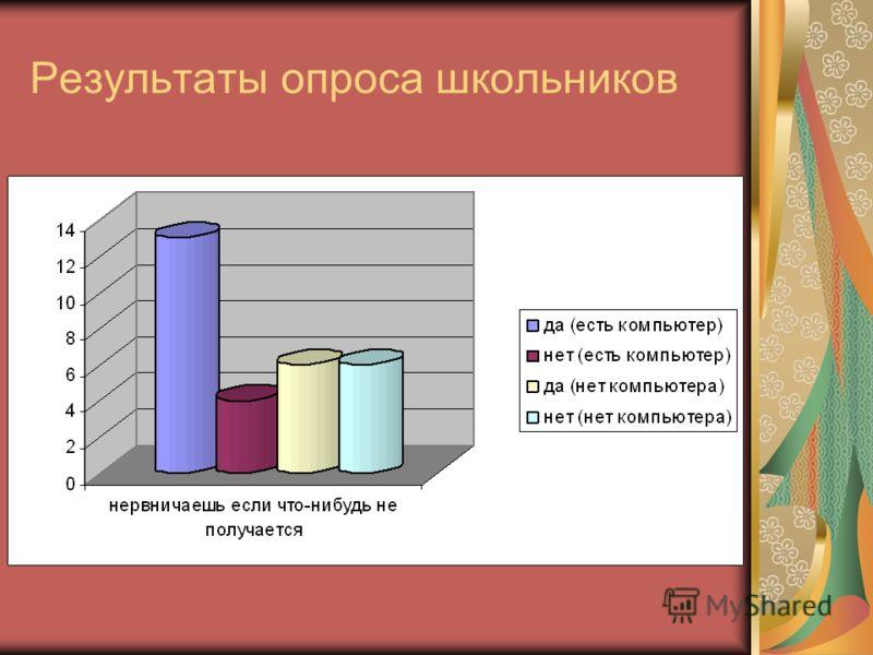 Результаты опроса школьников