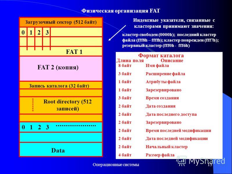 Операционные системы15 Загрузочный сектор (512 байт) 0 1 2 3 FAT 1 FAT 2 (копия) Запись каталога (32 байт) Root directory (512 записей) 0 1 2 3 Data Индексные указатели, связанные с кластерами принимают значения: кластер свободен (0000h); последний к