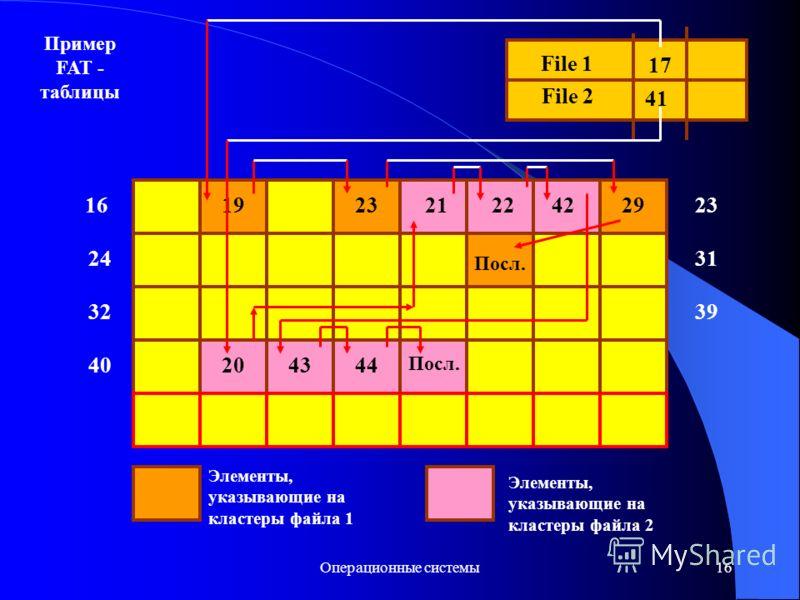 Операционные системы16 24 32 File 1 File 2 17 41 1923 31 39 29 Посл. 4020 212242 4344 Посл. Элементы, указывающие на кластеры файла 1 Элементы, указывающие на кластеры файла 2 Пример FAT - таблицы