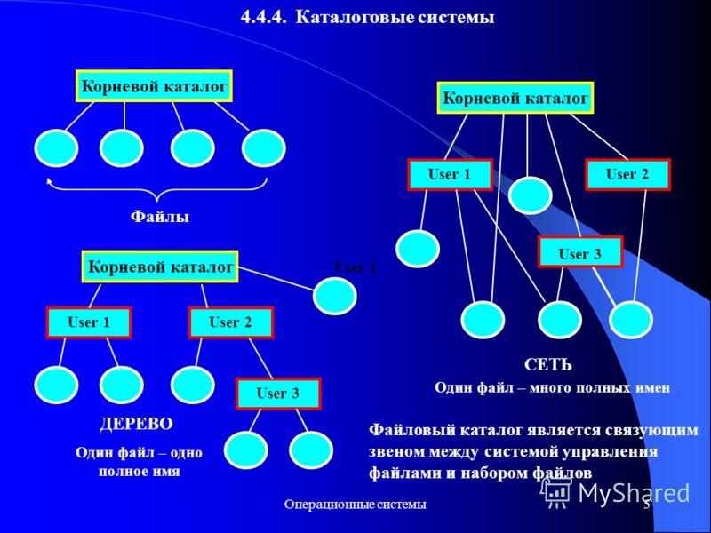 Операционные системы5 4.4.4. Каталоговые системы Корневой каталог Файлы Корневой каталог User 1User 2 User 3 ДЕРЕВО Корневой каталог User 1 User 2 User 3 СЕТЬ Один файл – одно полное имя Один файл – много полных имен Файловый каталог является связующ