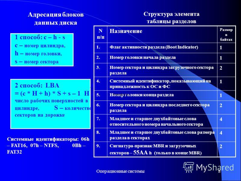 Операционные системы8 Адресация блоков данных диска 1 способ: c – h - s с – номер цилиндра, h – номер головки, s – номер сектора 2 способ: LBA A = (c * H + h) * S + s – 1 H – число рабочих поверхностей в цилиндре, S – количество секторов на дорожке С