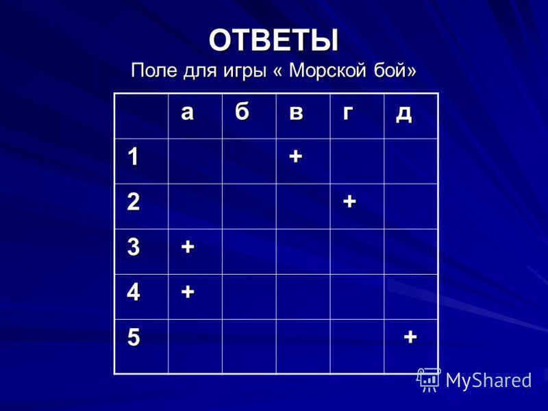 ОТВЕТЫ Поле для игры « Морской бой» а б в г д 1 + 2 + 3 + 4 + 5 +