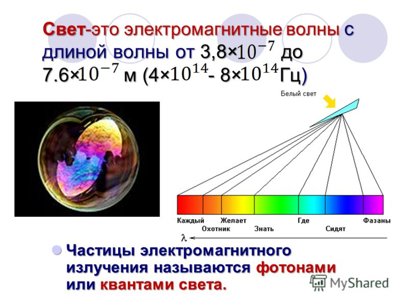 Свет-это электромагнитные волны с длиной волны от 3,8× до 7.6× м (4× - 8× Гц) Частицы электромагнитного излучения называются фотонами или квантами света. Частицы электромагнитного излучения называются фотонами или квантами света.