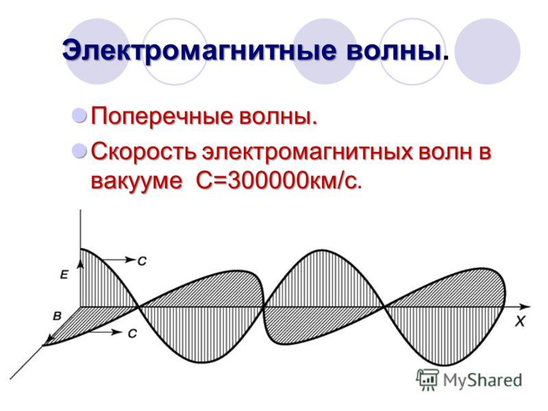 Электромагнитные волны Электромагнитные волны. Поперечные волны. Поперечные волны. Скорость электромагнитных волн в вакууме С=300000км/с Скорость электромагнитных волн в вакууме С=300000км/с.