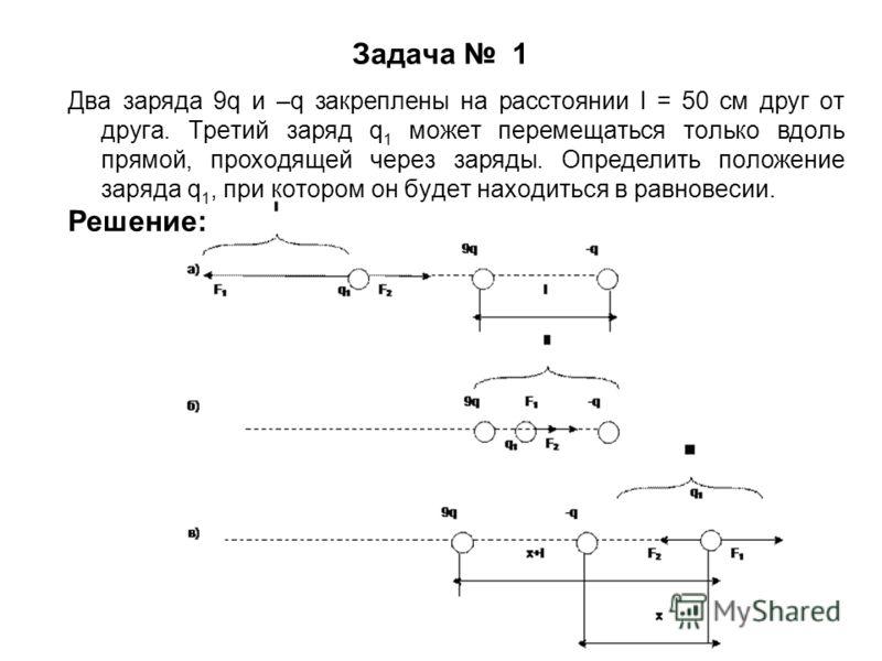 Задача 1 Два заряда 9q и –q закреплены на расстоянии l = 50 см друг от друга. Третий заряд q 1 может перемещаться только вдоль прямой, проходящей через заряды. Определить положение заряда q 1, при котором он будет находиться в равновесии. Решение: