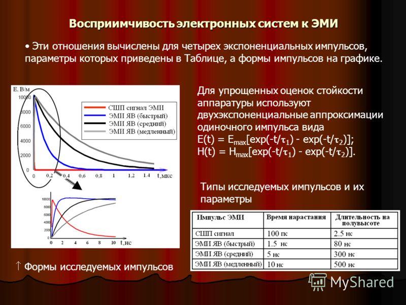 Восприимчивость электронных систем к ЭМИ Эти отношения вычислены для четырех экспоненциальных импульсов, параметры которых приведены в Таблице, а формы импульсов на графике. Типы исследуемых импульсов и их параметры Формы исследуемых импульсов Для уп