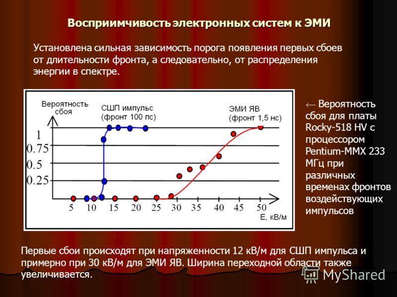 Восприимчивость электронных систем к ЭМИ Установлена сильная зависимость порога появления первых сбоев от длительности фронта, а следовательно, от распределения энергии в спектре. Вероятность сбоя для платы Rocky-518 HV с процессором Pentium-MMX 233
