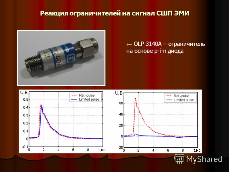 Реакция ограничителей на сигнал СШП ЭМИ OLP 3140A – ограничитель на основе p-i-n диода