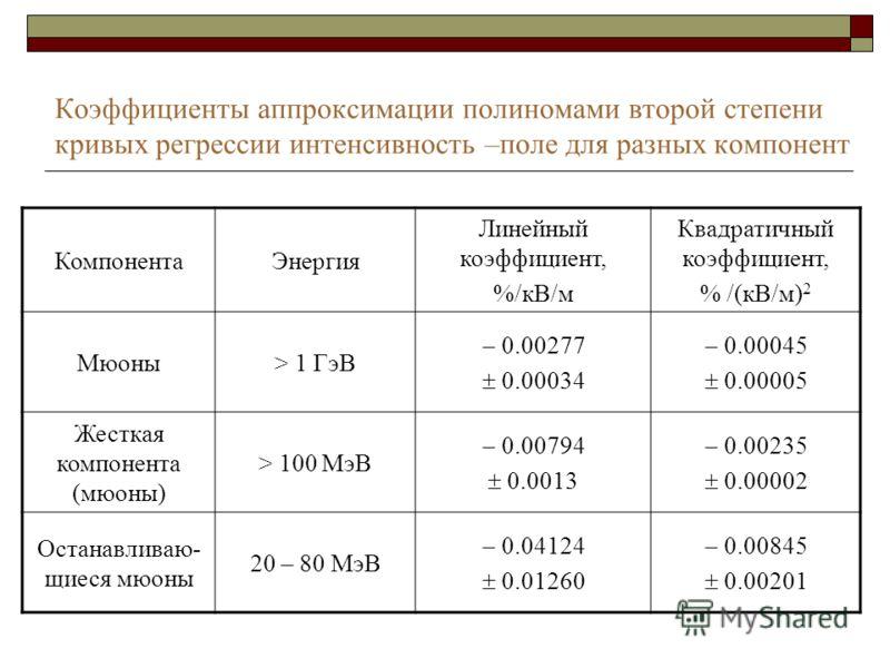 Коэффициенты аппроксимации полиномами второй степени кривых регрессии интенсивность –поле для разных компонент КомпонентаЭнергия Линейный коэффициент, %/кВ/м Квадратичный коэффициент, % /(кВ/м) 2 Мюоны> 1 ГэВ 0.00277 0.00034 0.00045 0.00005 Жесткая к