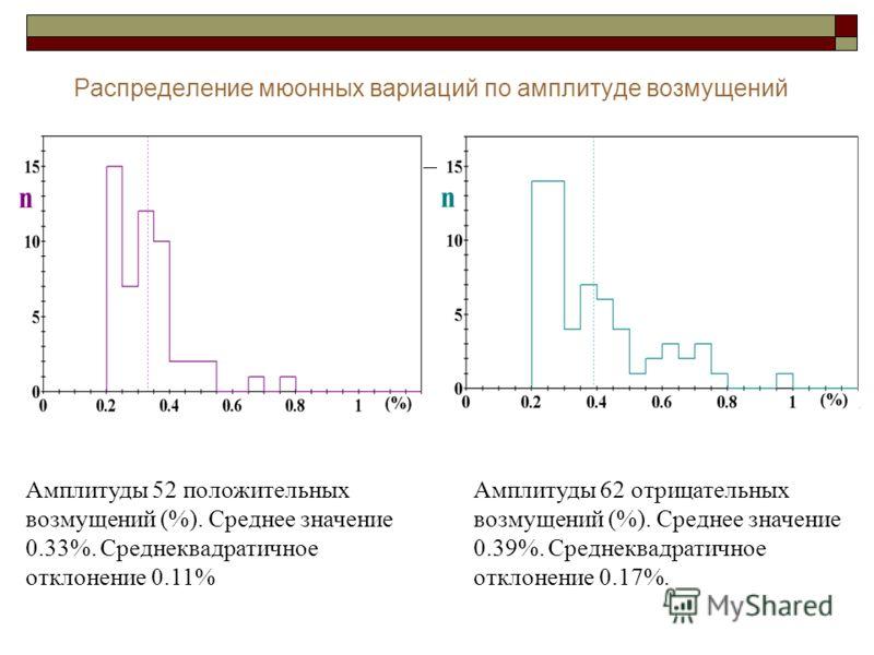 Распределение мюонных вариаций по амплитуде возмущений Амплитуды 52 положительных возмущений (%). Среднее значение 0.33%. Среднеквадратичное отклонение 0.11% Амплитуды 62 отрицательных возмущений (%). Среднее значение 0.39%. Среднеквадратичное отклон
