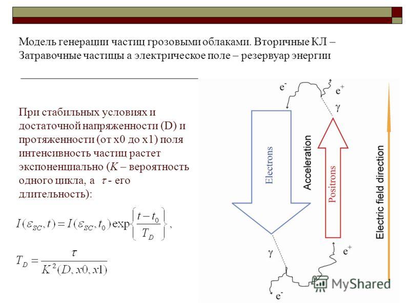 При стабильных условиях и достаточной напряженности (D) и протяженности (от x0 до x1) поля интенсивность частиц растет экспоненциально (K – вероятность одного цикла, а - его длительность): Модель генерации частиц грозовыми облаками. Вторичные КЛ – За