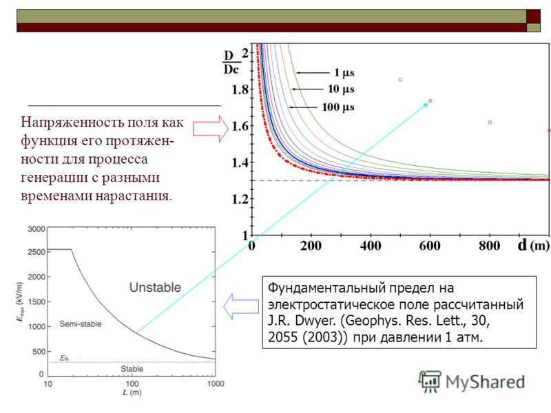 Напряженность поля как функция его протяжен- ности для процесса генерации с разными временами нарастания. Фундаментальный предел на электростатическое поле рассчитанный J.R. Dwyer. (Geophys. Res. Lett., 30, 2055 (2003)) при давлении 1 атм.
