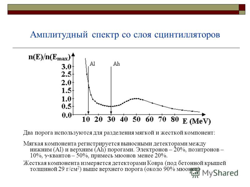 Амплитудный спектр со слоя сцинтилляторов Два порога используются для разделения мягкой и жесткой компонент: Мягкая компонента регистрируется выносными детекторами между нижним (Al) и верхним (Ah) порогами. Электронов – 20%, позитронов – 10%, -кванто