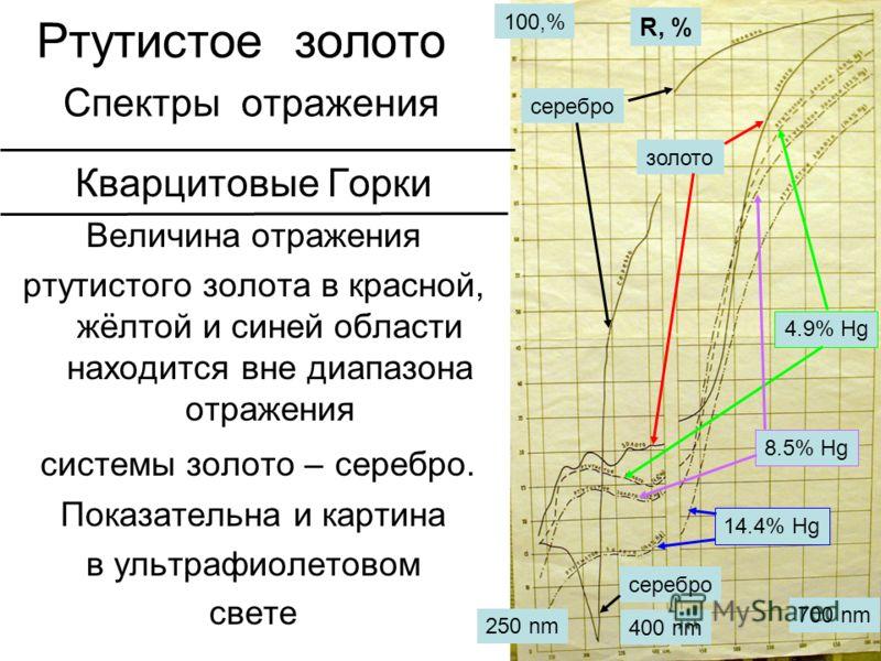 Ртутистое золото Спектры отражения Кварцитовые Горки Величина отражения ртутистого золота в красной, жёлтой и синей области находится вне диапазона отражения системы золото – серебро. Показательна и картина в ультрафиолетовом свете R, % серебро 250 n