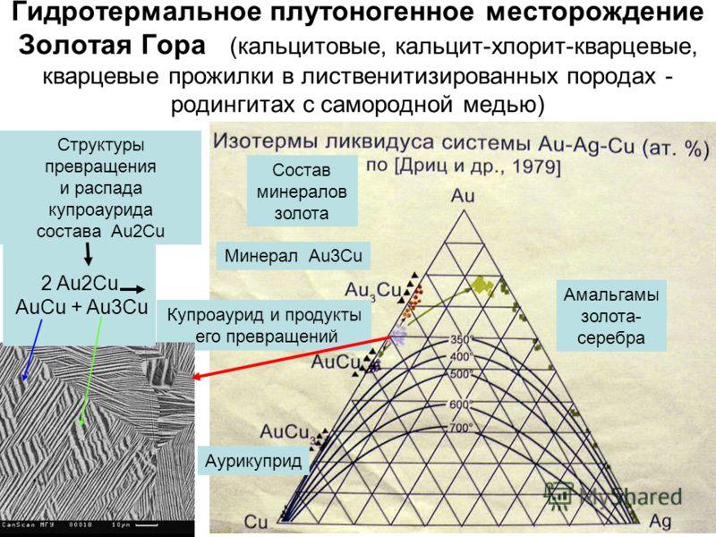 Гидротермальное плутоногенное месторождение Золотая Гора (кальцитовые, кальцит-хлорит-кварцевые, кварцевые прожилки в лиственитизированных породах - родингитах с самородной медью) Амальгамы золота- серебра Минерал Au3Cu Купроаурид и продукты его прев