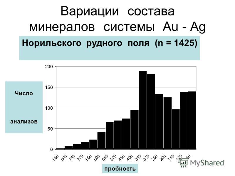 Вариации состава минералов системы Au - Ag пробность Число анализов Норильского рудного поля (n = 1425)