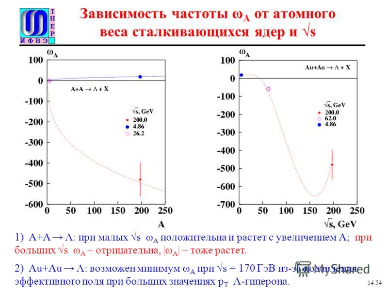 Зависимость частоты ω A от атомного веса сталкивающихся ядер и s 1) A+A Λ: при малых s ω A положительна и растет с увеличением А; при больших s ω A – отрицательна, |ω A | – тоже растет. 2) Au+Au Λ: возможен минимум ω A при s = 170 ГэВ из-за подавлени