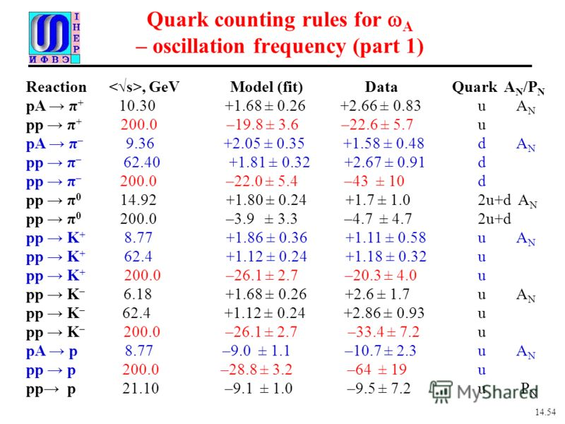 Quark counting rules for A – oscillation frequency (part 1) Reaction, GeV Model (fit) Data Quark A N /P N pA π + 10.30 +1.68 ± 0.26 +2.66 ± 0.83u A N pp π + 200.0 –19.8 ± 3.6 –22.6 ± 5.7 u pA π – 9.36 +2.05 ± 0.35 +1.58 ± 0.48d A N pp π – 62.40 +1.81