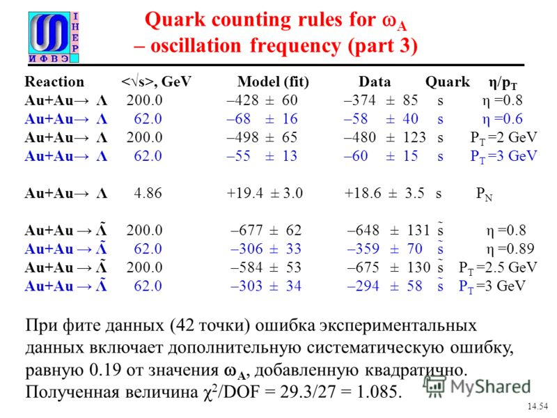 Quark counting rules for A – oscillation frequency (part 3) Reaction, GeV Model (fit) Data Quark η/p T Au+Au Λ 200.0 –428 ± 60 –374 ± 85 s η =0.8 Au+Au Λ 62.0 –68 ± 16 –58 ± 40 s η =0.6 Au+Au Λ 200.0 –498 ± 65 –480 ± 123 s P T =2 GeV Au+Au Λ 62.0 –55