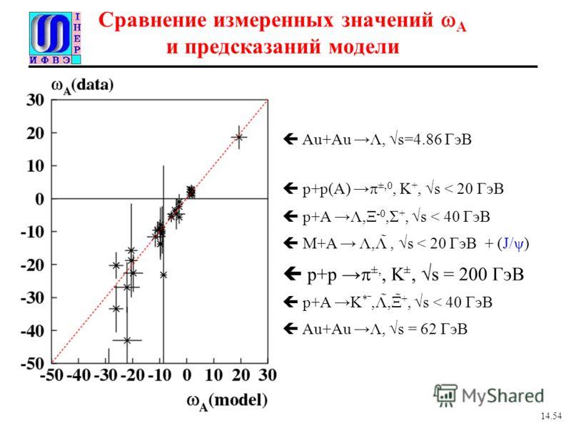 Сравнение измеренных значений A и предсказаний модели Au+Au Λ, s=4.86 ГэВ p+p(A) ±,0, K +, s < 20 ГэВ p+A Λ,Ξ -0,Σ +, s < 40 ГэВ M+A Λ,Λ̃, s < 20 ГэВ + (J/ψ) p+p ±,, K ±, s = 200 ГэВ p+A K *,Λ̃,Ξ̃ +, s < 40 ГэВ Au+Au Λ, s = 62 ГэВ 14.54