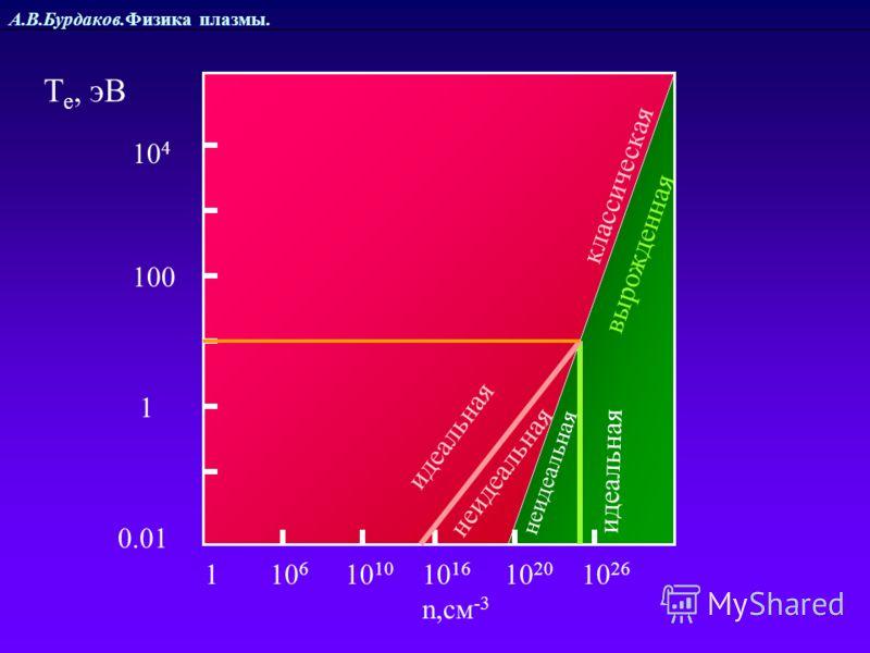 А.В.Бурдаков.Физика плазмы. 1 10 6 10 10 10 16 10 20 10 26 n,см -3 классическая вырожденная 1 100 0.01 10 4 идеальная неидеальная Т е, эВ
