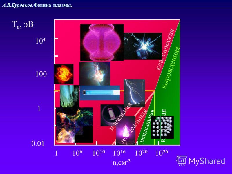 А.В.Бурдаков.Физика плазмы. 1 10 6 10 10 10 16 10 20 10 26 n,см -3 классическая вырожденная 1 100 0.01 10 4 идеальная Т е, эВ неидеальная идеальная неидеальная