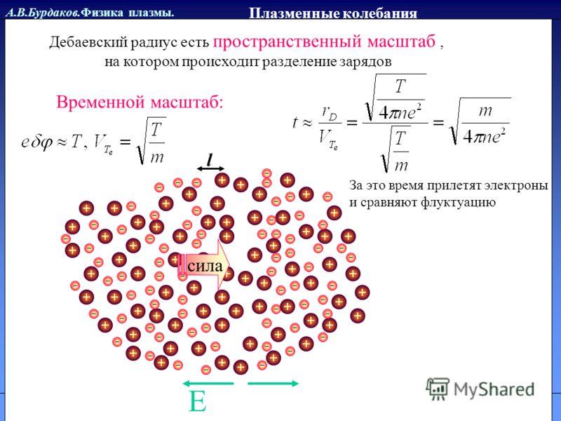 А.В.Бурдаков.Физика плазмы. Литература Плазменные колебания Дебаевский радиус есть пространственный масштаб, на котором происходит разделение зарядов Временной масштаб: l Е сила За это время прилетят электроны и сравняют флуктуацию