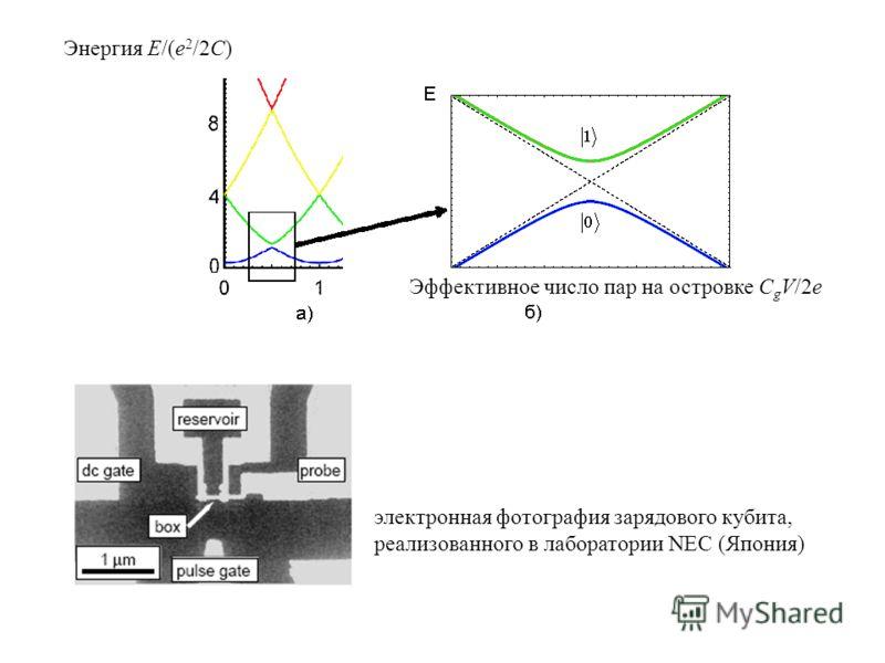 электронная фотография зарядового кубита, реализованного в лаборатории NEC (Япония) Энергия E /( e 2 /2 C ) Эффективное число пар на островке C g V/2e