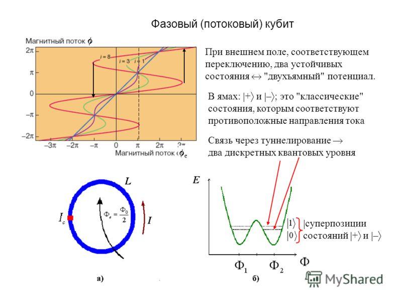 Фазовый (потоковый) кубит e При внешнем поле, соответствующем переключению, два устойчивых состояния