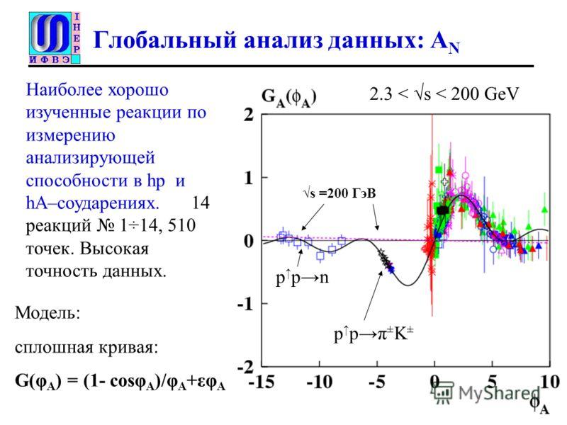 Глобальный анализ данных: A N Наиболее хорошо изученные реакции по измерению анализирующей способности в hр и hA–соударениях. 14 реакций 1÷14, 510 точек. Высокая точность данных. s =200 ГэВ Модель: сплошная кривая: G(φ A ) = (1- cosφ A )/φ A +εφ A p