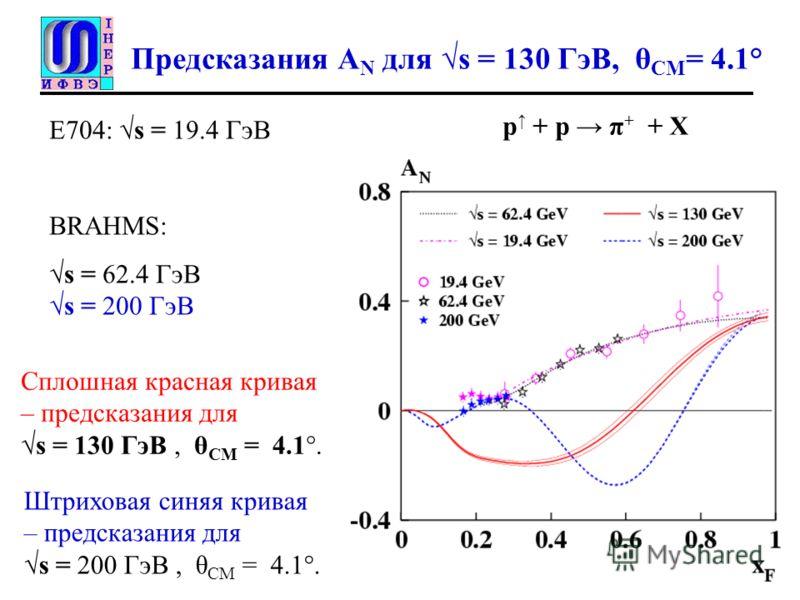 Предсказания A N для s = 130 ГэВ, θ CM = 4.1° Сплошная красная кривая – предсказания для s = 130 ГэВ, θ CM = 4.1°. p + p π + + X Е704: s = 19.4 ГэВ BRAHMS: s = 62.4 ГэВ s = 200 ГэВ Штриховая синяя кривая – предсказания для s = 200 ГэВ, θ CM = 4.1°.