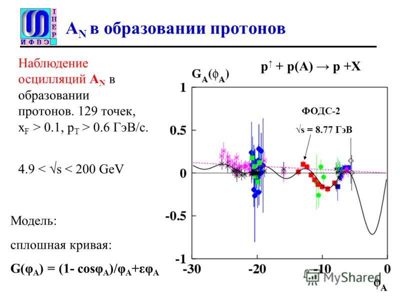 A N в образовании протонов Наблюдение осцилляций A N в образовании протонов. 129 точек, x F > 0.1, p T > 0.6 ГэВ/с. Модель: сплошная кривая: G(φ A ) = (1- cosφ A )/φ A +εφ A s = 8.77 ГэВ p + p(A) p +X ФОДС-2 4.9 < s < 200 GeV