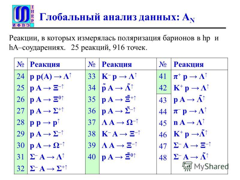 Глобальный анализ данных: A N РеакцияРеакцияРеакция 24 25 26 27 28 29 30 31 32 p p(A) Λ p A Ξ – p A Ξ 0 p A Σ + p p p p A Σ – p A Ω – Σ – A Λ Σ – A Σ + 33 34 35 36 37 38 39 40 K – p Λ p̃ A Λ̃ p A Ξ̃ + p A Σ̃ – Λ A Ω – K – A Ξ – Λ A Ξ – p A Ξ̃ 0 41 42