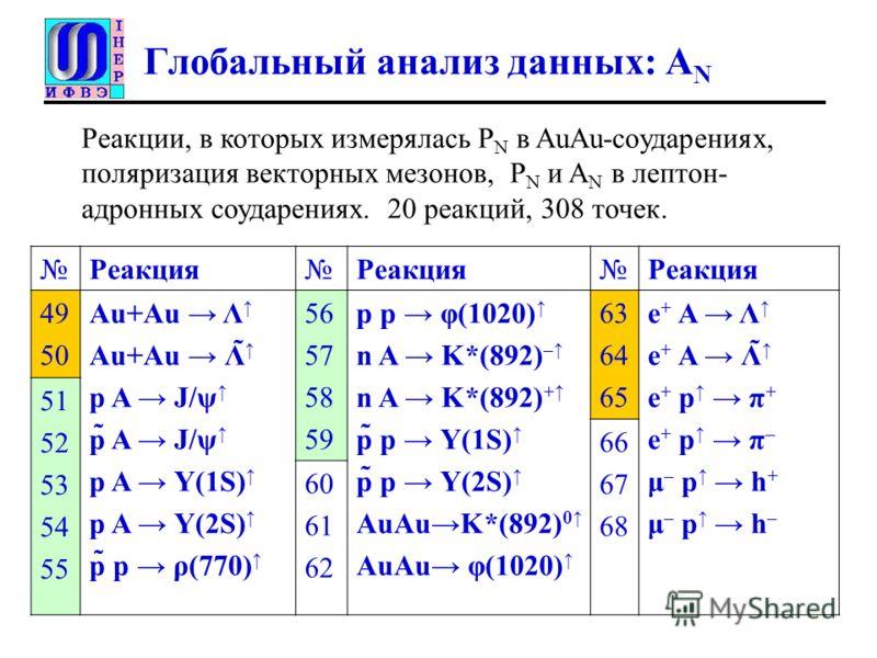 Глобальный анализ данных: A N РеакцияРеакцияРеакция 49 50 Au+Au Λ Au+Au Λ̃ p A J/ψ p̃ A J/ψ p A Ү(1S) p A Ү(2S) p̃ p ρ(770) 56 57 58 59 p p φ(1020) n A K*(892) – n A K*(892) + p̃ p Ү(1S) p̃ p Ү(2S) AuAuK*(892) 0 AuAu φ(1020) 63 64 65 e + A Λ e + A Λ̃