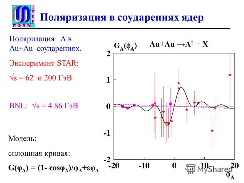 Поляризация в соударениях ядер Поляризация Λ в Au+Au–соударениях. Эксперимент STAR: s = 62 и 200 ГэВ Модель: сплошная кривая: G(φ A ) = (1- cosφ A )/φ A +εφ A Au+Au Λ + X BNL: s = 4.86 ГэВ