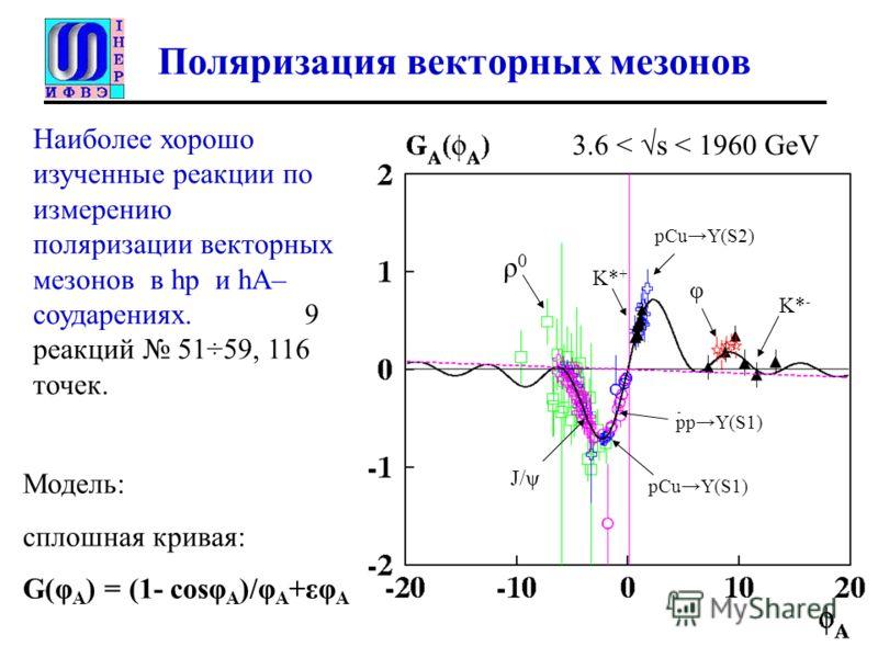 Поляризация векторных мезонов Наиболее хорошо изученные реакции по измерению поляризации векторных мезонов в hр и hA– соударениях. 9 реакций 51÷59, 116 точек. Модель: сплошная кривая: G(φ A ) = (1- cosφ A )/φ A +εφ A K* - φ K* + ρ0ρ0 Ј/ψЈ/ψ pCuY(S2)
