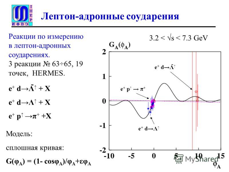 Лептон-адронные соударения Реакции по измерению в лептон-адронных соударениях. 3 реакции 63÷65, 19 точек, HERMES. Модель: сплошная кривая: G(φ A ) = (1- cosφ A )/φ A +εφ A e + dΛ̃ e + dΛ e + dΛ̃ + X e + dΛ + X e + pπ + +X e + p π + 3.2 < s < 7.3 GeV