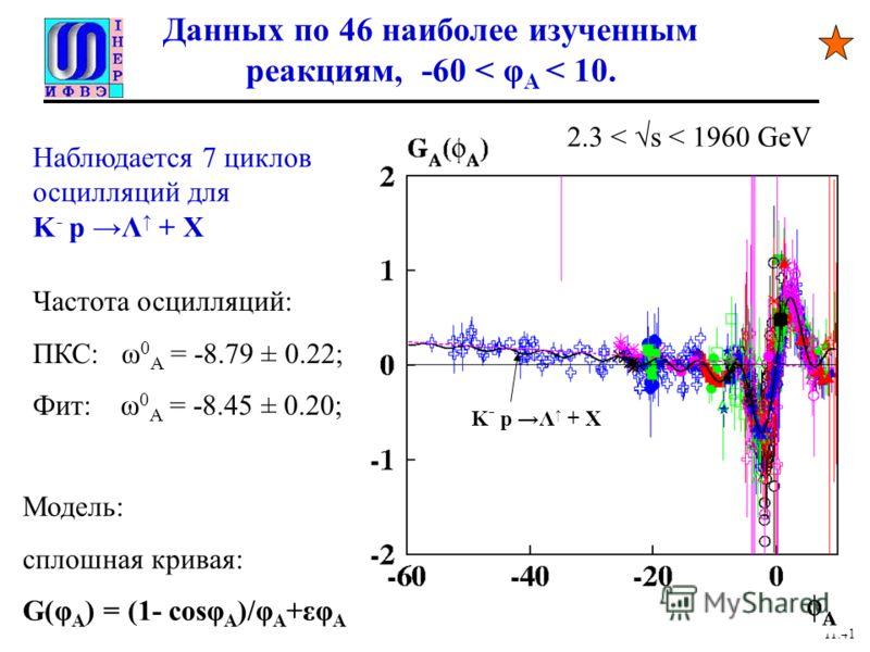 Данных по 46 наиболее изученным реакциям, -60 < φ A < 10. 11.41 Модель: сплошная кривая: G(φ A ) = (1- cosφ A )/φ A +εφ A K - p Λ + X Наблюдается 7 циклов осцилляций для K - p Λ + X Частота осцилляций: ПКС: ω 0 A = -8.79 ± 0.22; Фит: ω 0 A = -8.45 ±