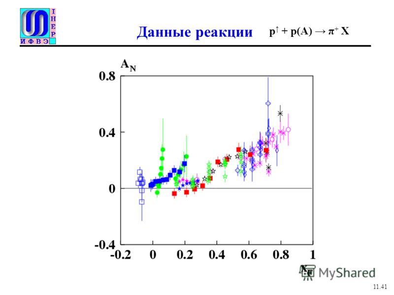 Данные реакции 11.41 p + p(A) π + X